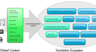 4 key aspects of an efficient Translation Management System