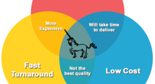 Timing: The biggest struggle in survey translation QC