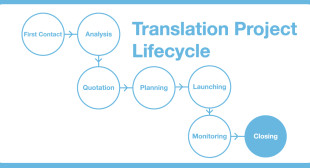 The Main Steps of a Translation Project
